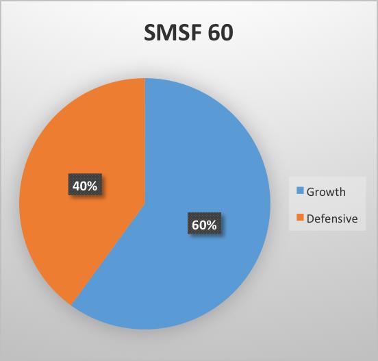 Strategic Asset Allocation (SAA) approach -
